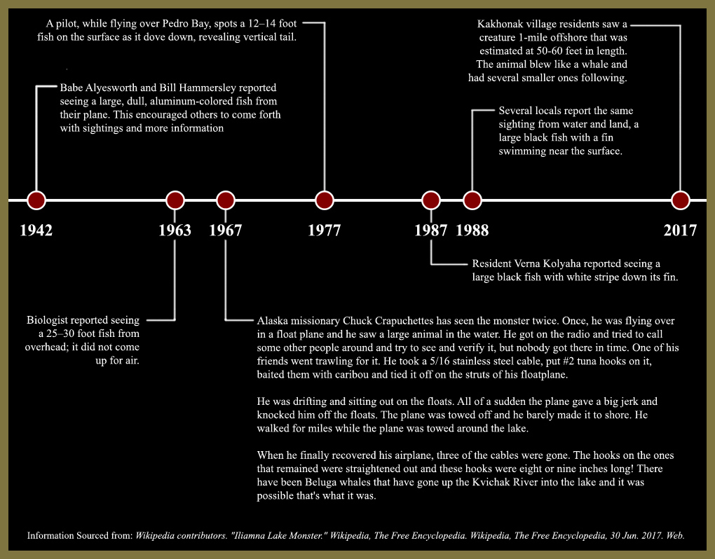 Timeline History Of The Iliamna Lake Monster
